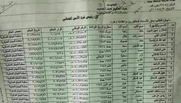نتيجة بحث الصور عن اسماء المساجين الذين شملهم العفو العام 2019