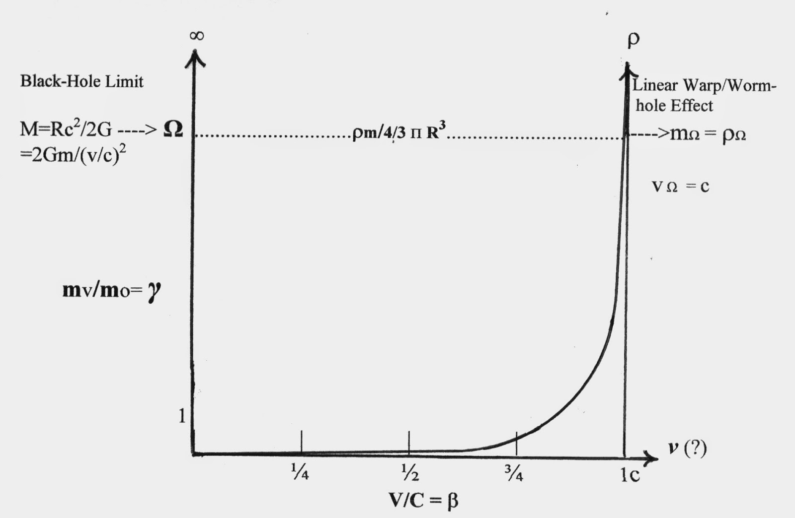 Inertial And Space Warp Principles