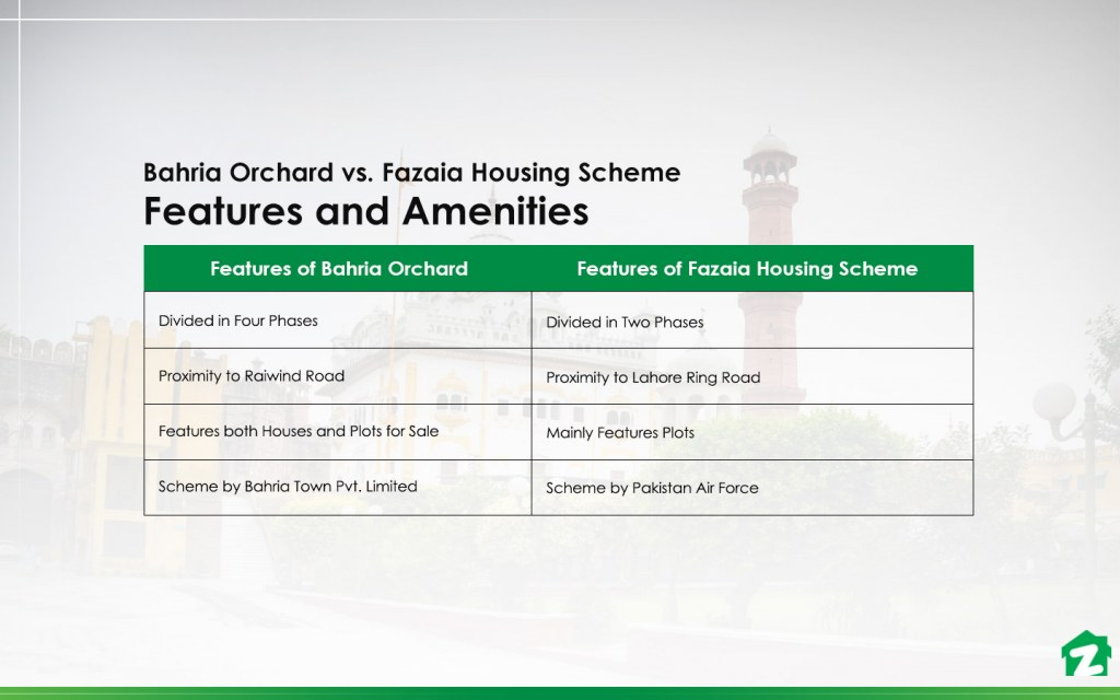 Bahria Orchard and Fazaia Housing Scheme  amenities and facilities