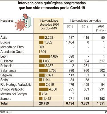 Infografía del número de cirugías aplazadas en Castilla y León