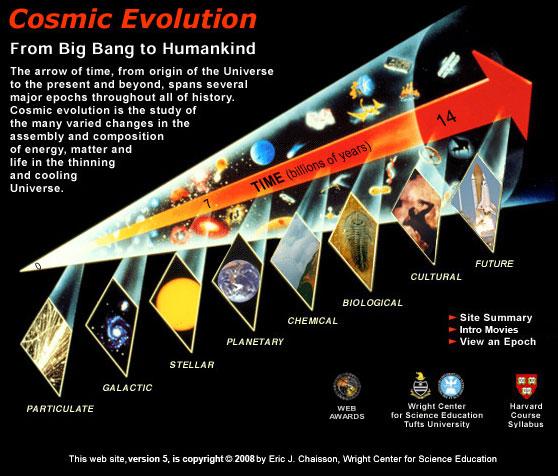 Cosmic_Evolution