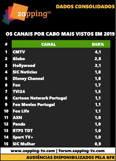 Os canais de cabo mais vistos em 2019