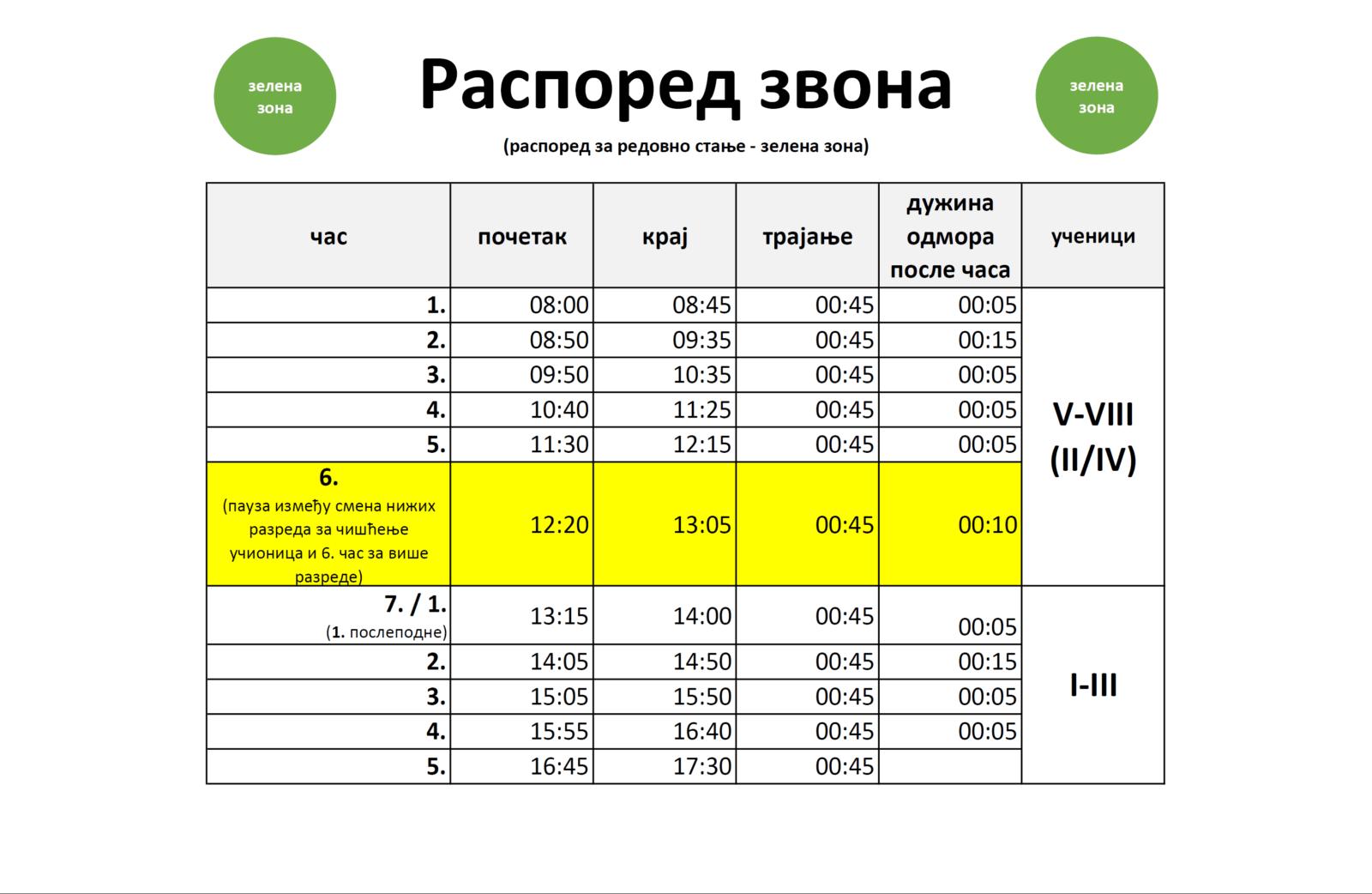 Распоред звона