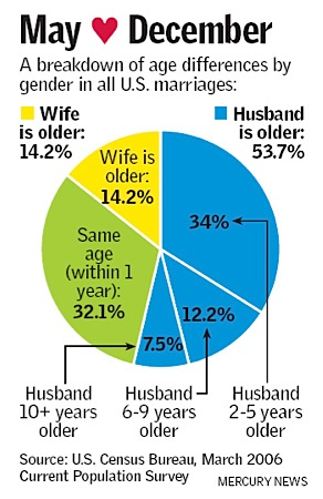 Marriage age differences in U.S. couples