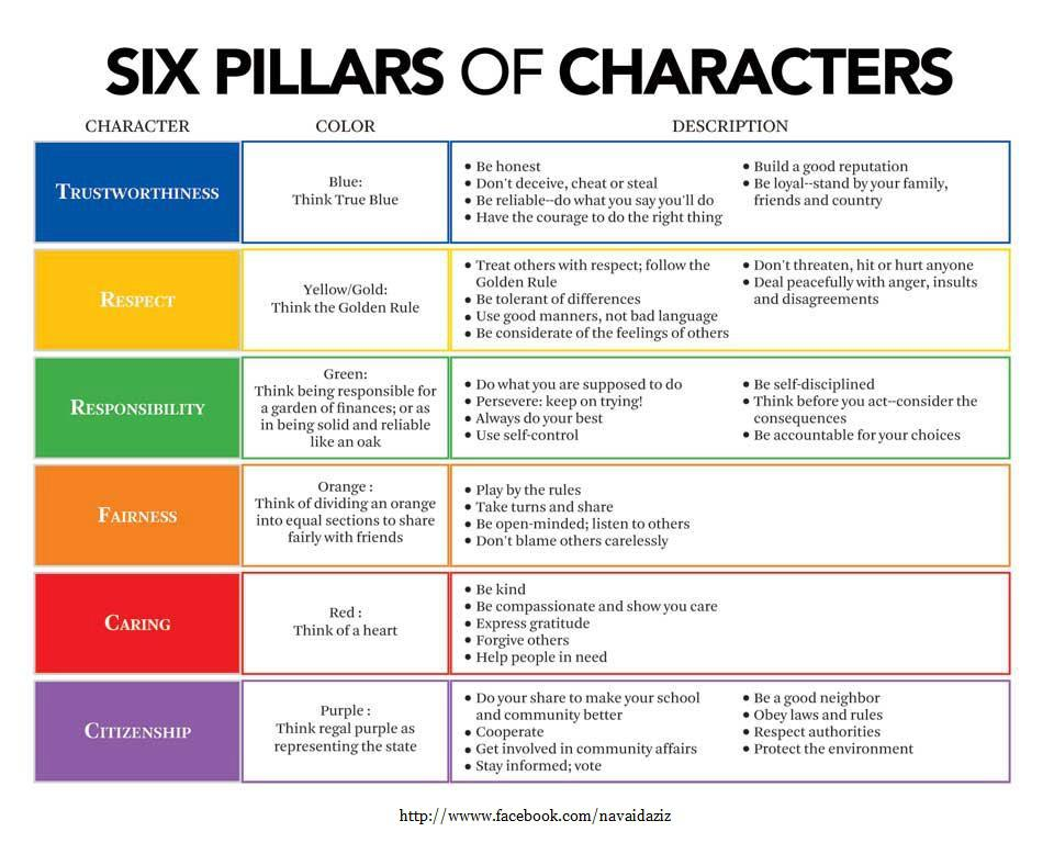 What makes a good character
