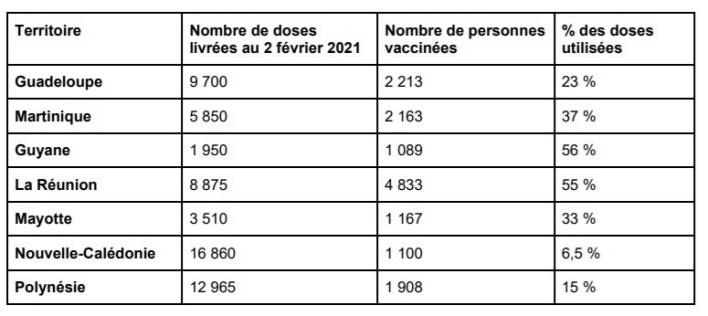 Nombre de personnes vaccinées au 2 février 2021 en Outre-Mer.