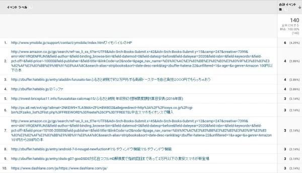 GoogleタグマネージャーとGoogle Analyticsを使ったリンククリック数分析