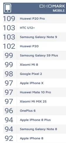 DxOMark mobileの公式スコア(2018.11.4時点)