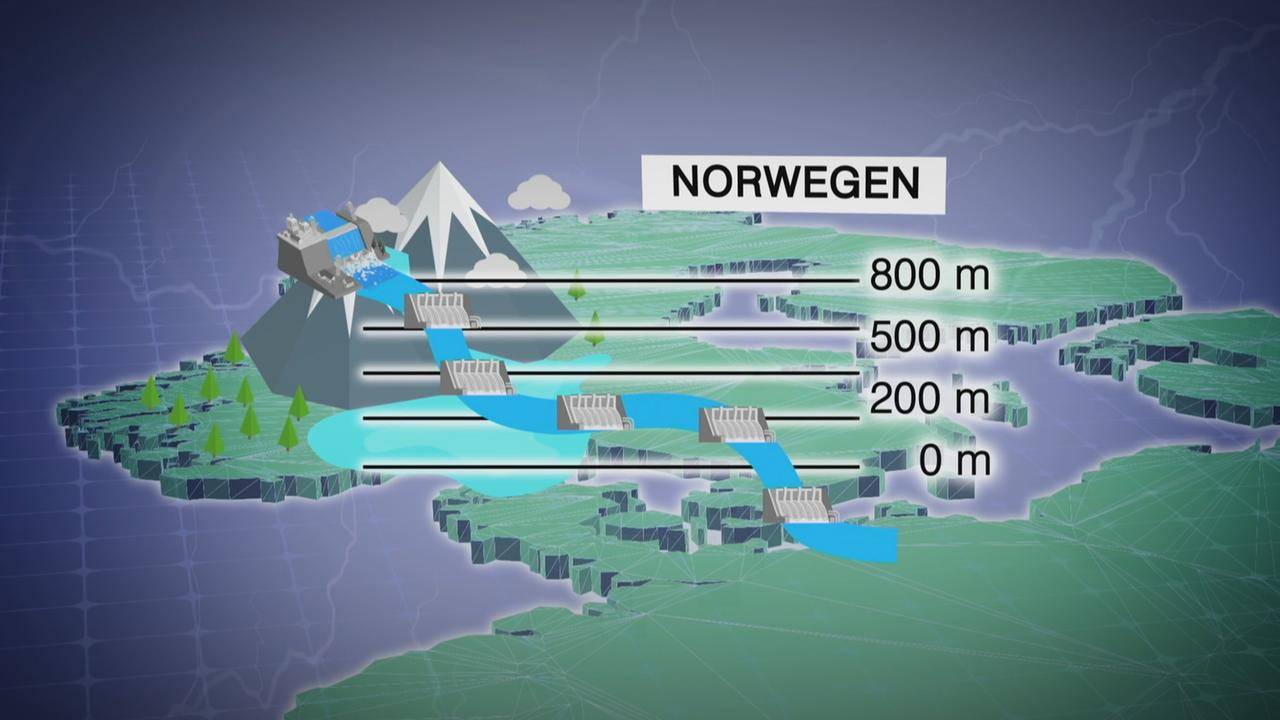Nutzung Der Wasserkraft In Norwegen Zdfmediathek