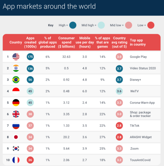 US creates - and spends the most on apps worldwide zdnet