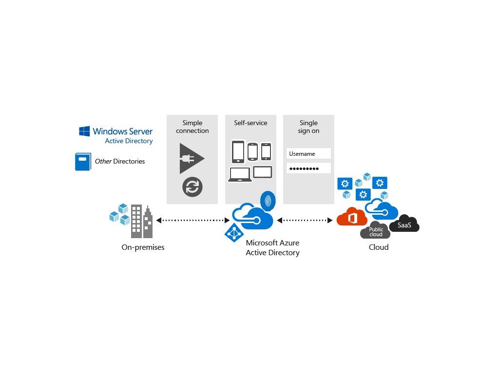 Azure Active Directory Windows 10 Als Cloud System Im