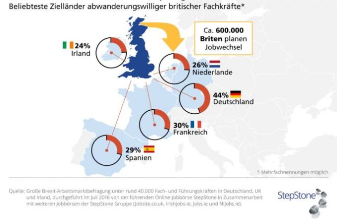 according to a survey by StepStone, one-third of the highly trained British could imagine in the summer 2016 according to the Brexit, to pursue their career in another EU country. 600,000 British at that time already specifically planned a job change. (Graphic: StepStone)