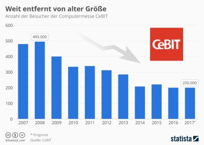 Die Besucherentwicklung der CeBIT in den vergangenen Jahren (Grafik: <a href=