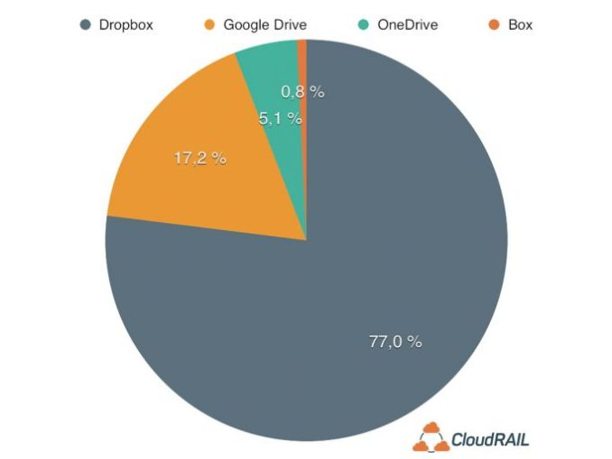 dropbox is still more clearly ahead in the use of cloud services. (Image: CloudRail)