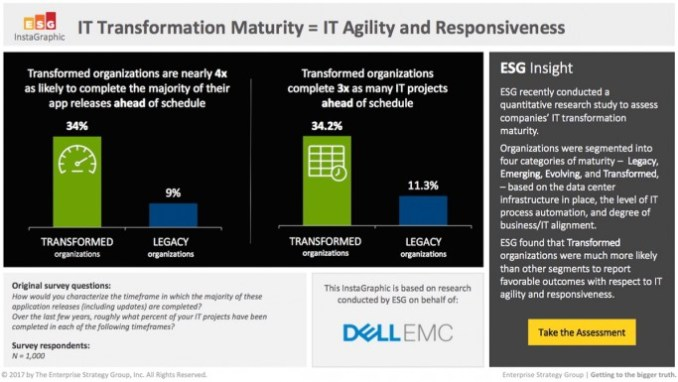 already transformed companies are more agile and responsive in the implementation of IT projects and the development of applications. (Source: Dell EMC, April 2017)