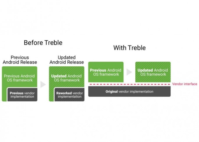 project treble an update of Adnroid OS framework should enable without changing the original provider implementation (image: Google)