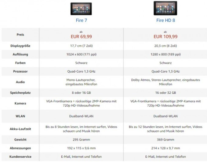 Amazon fire 7 and 8 fire HD comparison (screenshot: ZDNet.de)