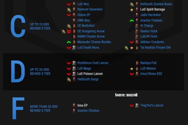 Diablo 3 Season 23 Tier List