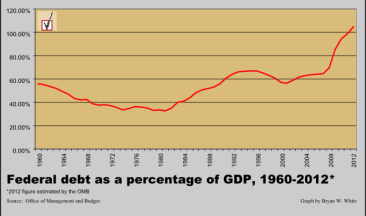 Federal Debt as a percentage of GDP 1960-2012