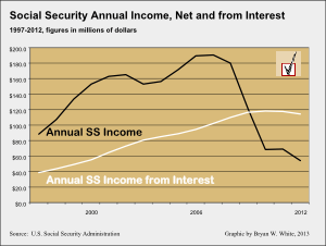 SS income net and interest 1997-2012
