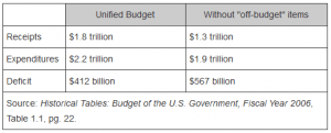 Unified Budget Chart soc sed administration