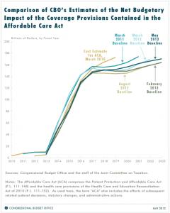 CBO graph ACA costs May 2013