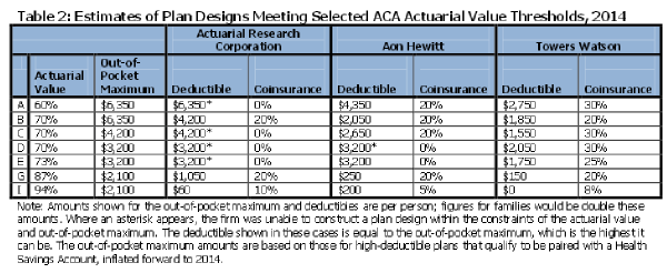 Kaiser proposed plans meeting ACA actuarial requirements1