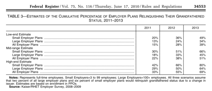 Federal Register employer plans losing grandfathered status