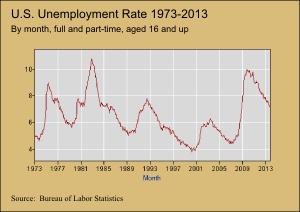 Unemploment rate 1973-2013