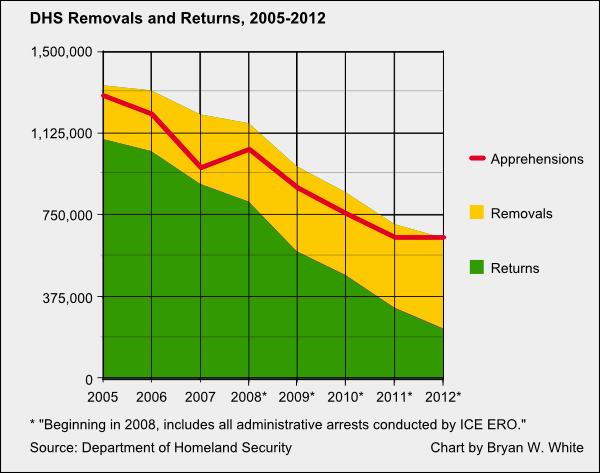 DHS numbers 2005-2012 v2