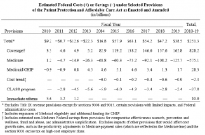 CMS estimates of ACA costs