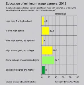 education level of minimum wage earners 2012