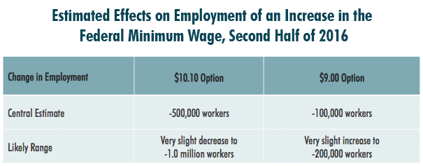 CBO minimum wage job loss estimates 2014