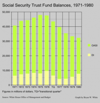 Soc Sec Trust Fund balances 1970s