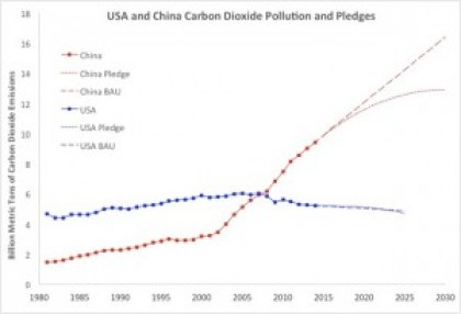 Guardian graph china usa carbon emissions