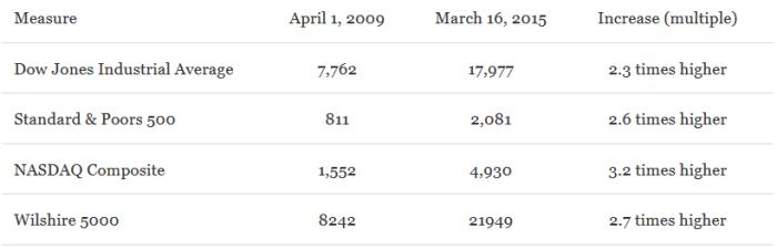 PolitiFact stock market chart no inflation adjustment