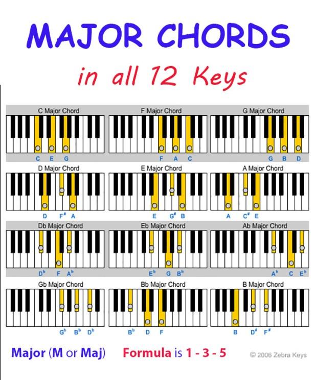 Major Chord Chart