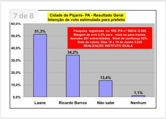 Pré-candidata Laane Lucena lidera pesquisa para a Prefeitura de Piçarra