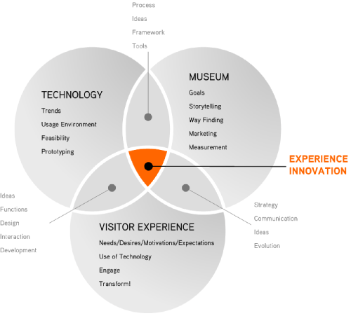 The good ol' Venn diagram. This describes the relationship between technology, the business (in this case a museum) and the customer (or visitor).