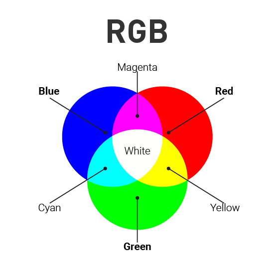 RGB Color Model in Color Theory Graphic Design Guide