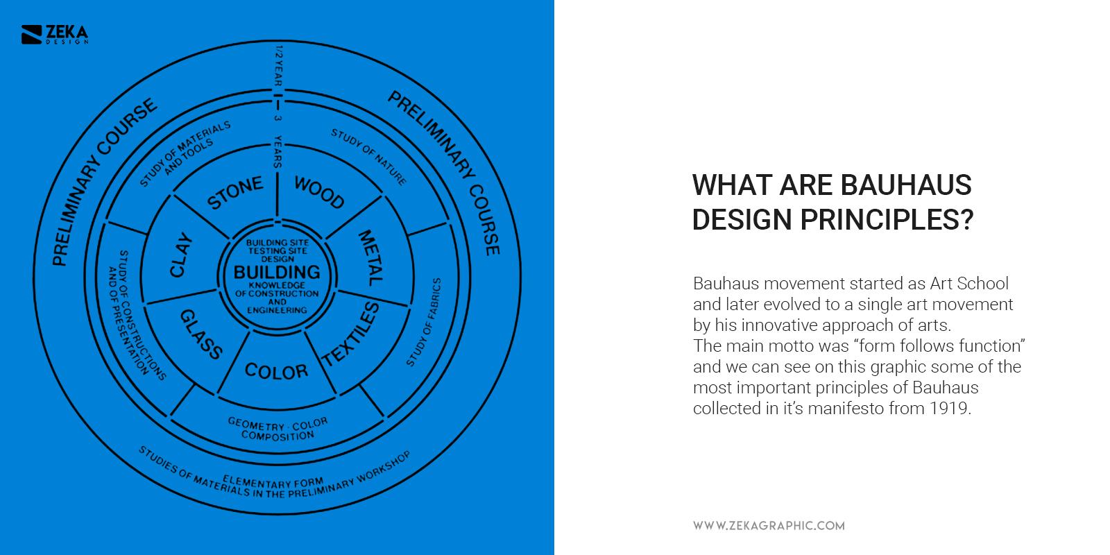 What Are Bauhaus Graphic Design Principles