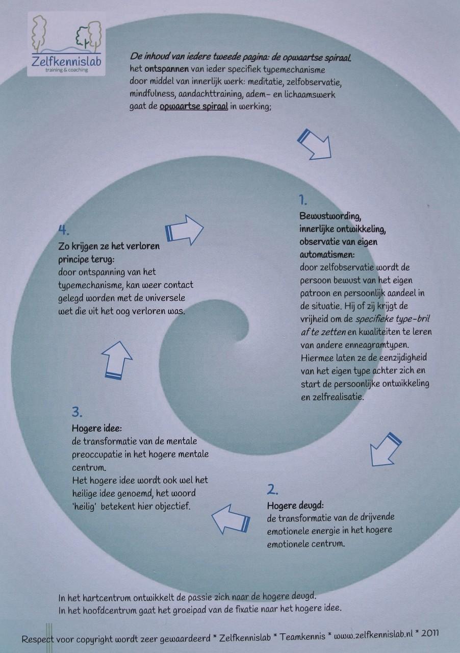 enneagram - opwaartse ontwikkelspiraal - ZelfkennisLab