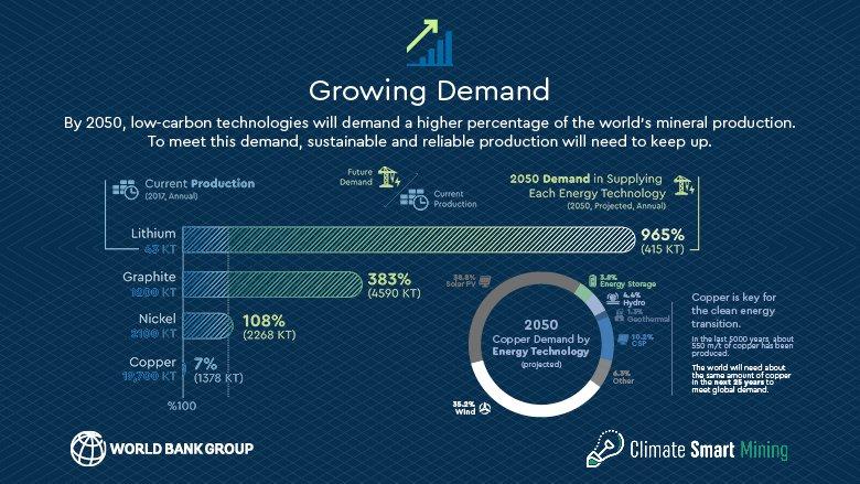 Dáta World Bank Group o využívaní kritických kovov zo životného prostredia