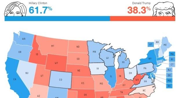 Presidenziali USA: se si votasse oggi vincerebbe Hillary