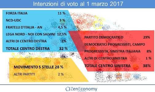Sondaggi elettorali: Centro sinistra 38 % , Centro destra 32 % Movimento 5 Stelle 28 %