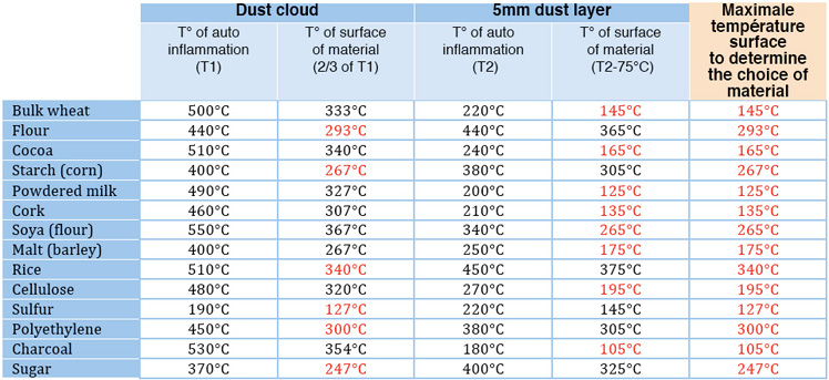 atex-dust-cloud-layer