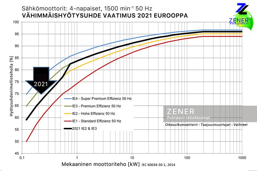 Energiatehokkaat sähkömoottorit