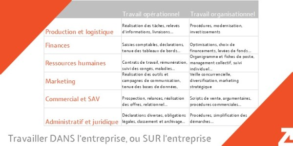 opérationnel vs. organisationnel