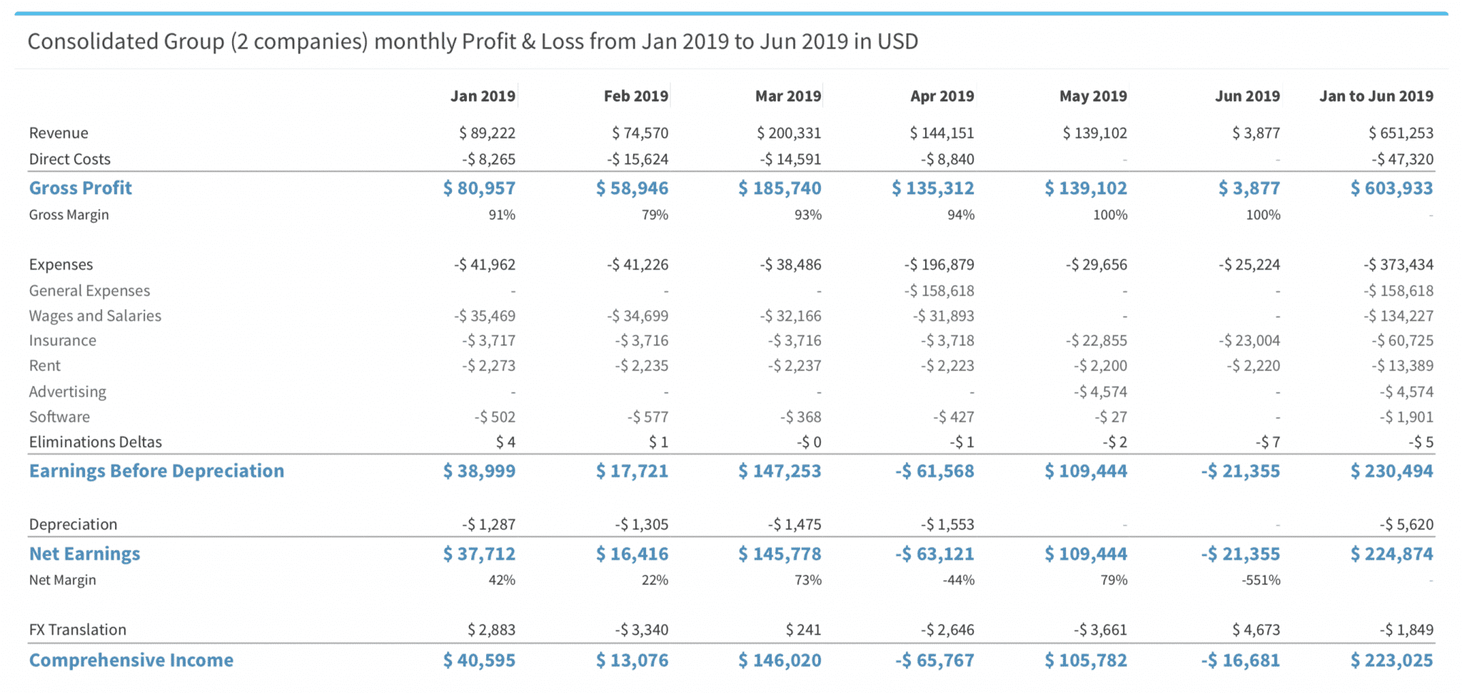 Identify Top Revenue and Expenses with zenflow - and export in a PDF report