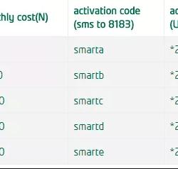 ussd code 9mobile data balance